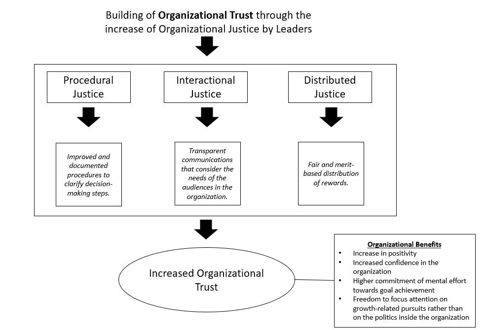 organization-trust-chart